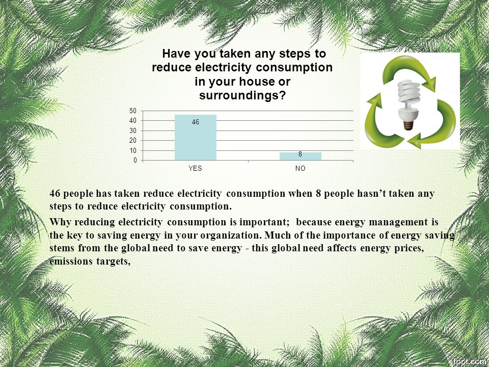 46 people has taken reduce electricity consumption when 8 people hasn't taken any steps to reduce electricity consumption.