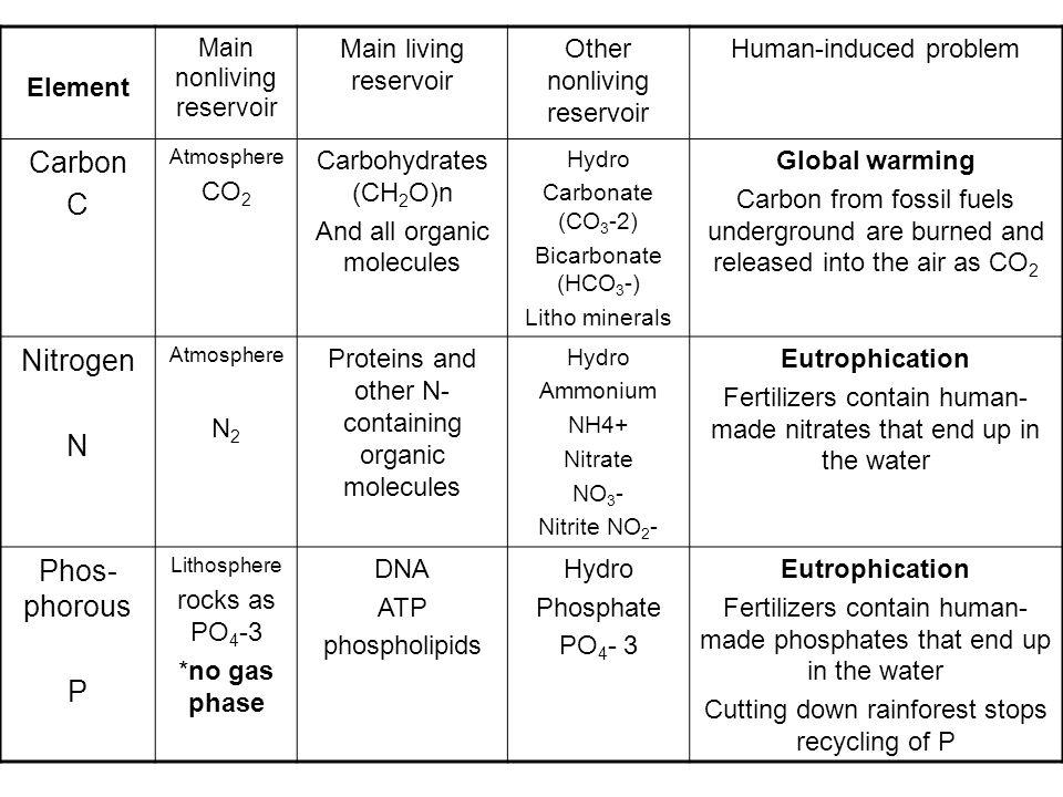 Carbon C Nitrogen N Phos-phorous P Element Main living reservoir