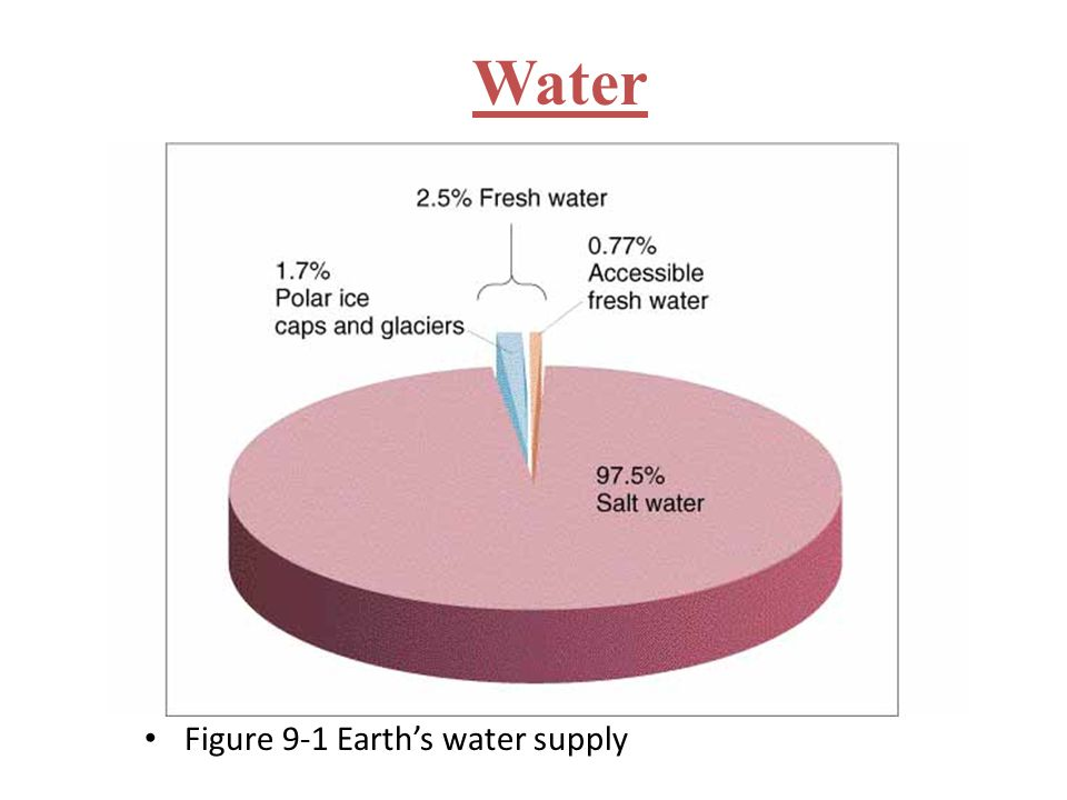 Water Figure 9-1 Earth's water supply