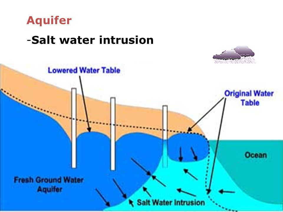 Aquifer Salt water intrusion