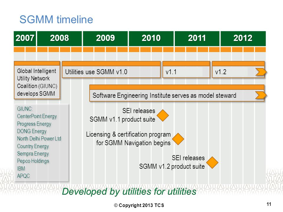 SGMM timeline Developed by utilities for utilities 2007 2008 2009 2010