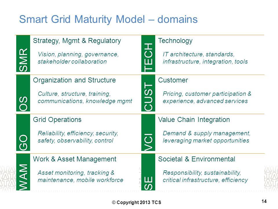 Smart Grid Maturity Model – domains