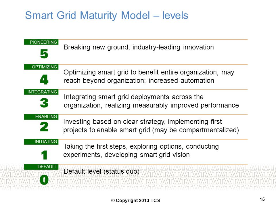 Smart Grid Maturity Model – levels