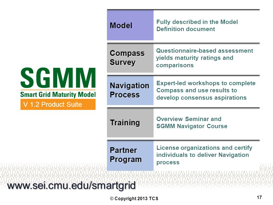www.sei.cmu.edu/smartgrid Model Compass Survey Navigation Process
