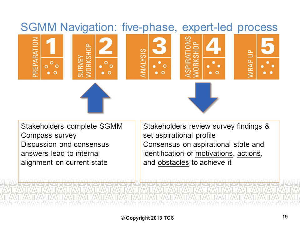 SGMM Navigation: five-phase, expert-led process