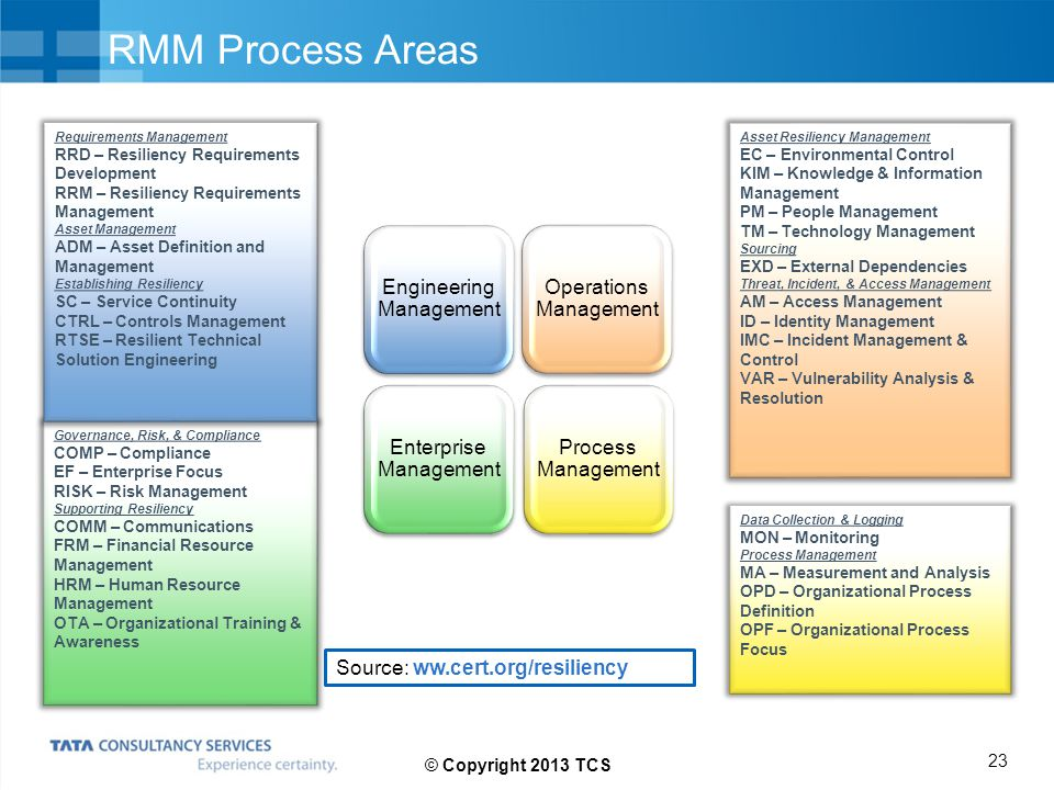 RMM Process Areas Engineering Management Operations Management