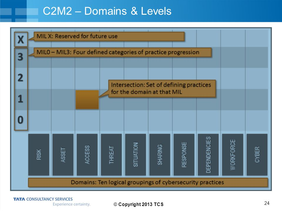 C2M2 – Domains & Levels © Copyright 2013 TCS 24