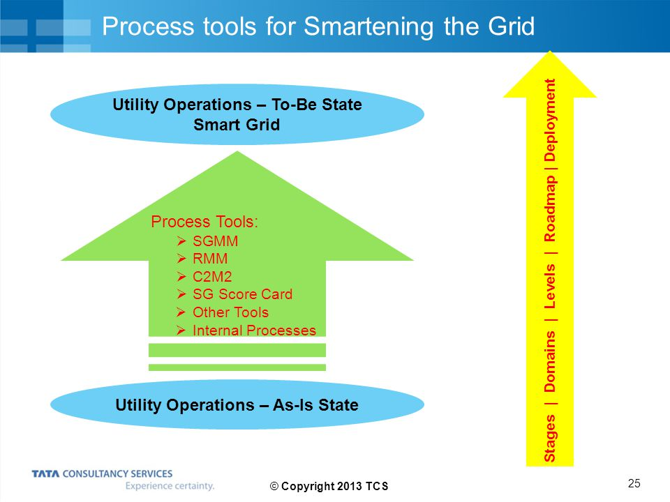 Process tools for Smartening the Grid