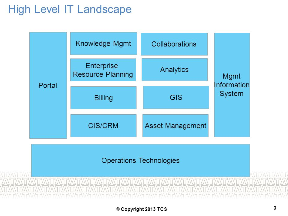 High Level IT Landscape