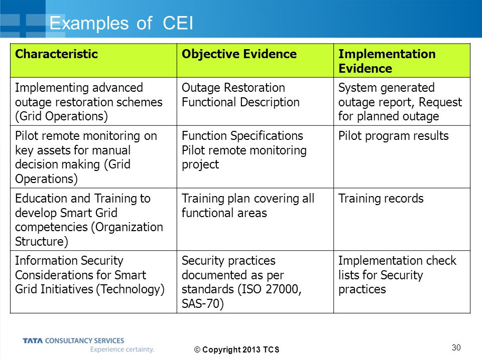 Examples of CEI Characteristic Objective Evidence