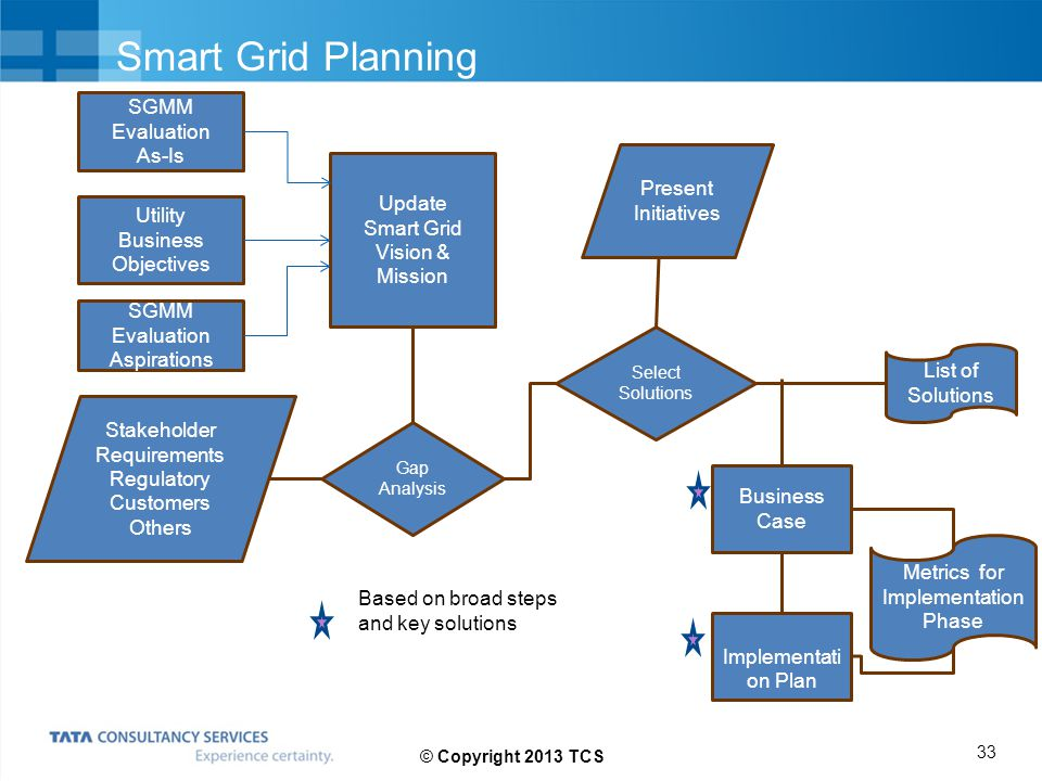 Smart Grid Planning SGMM Evaluation As-Is Utility Business Objectives