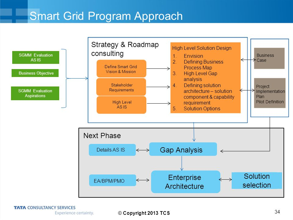 Smart Grid Program Approach