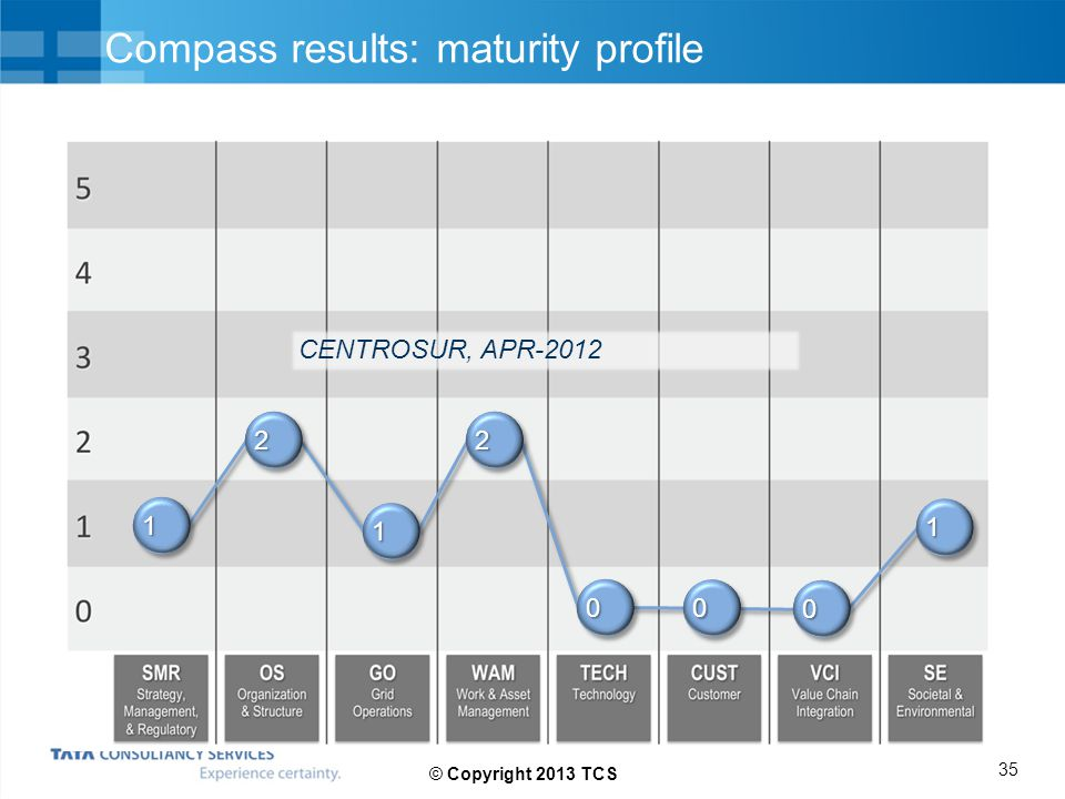 Compass results: maturity profile