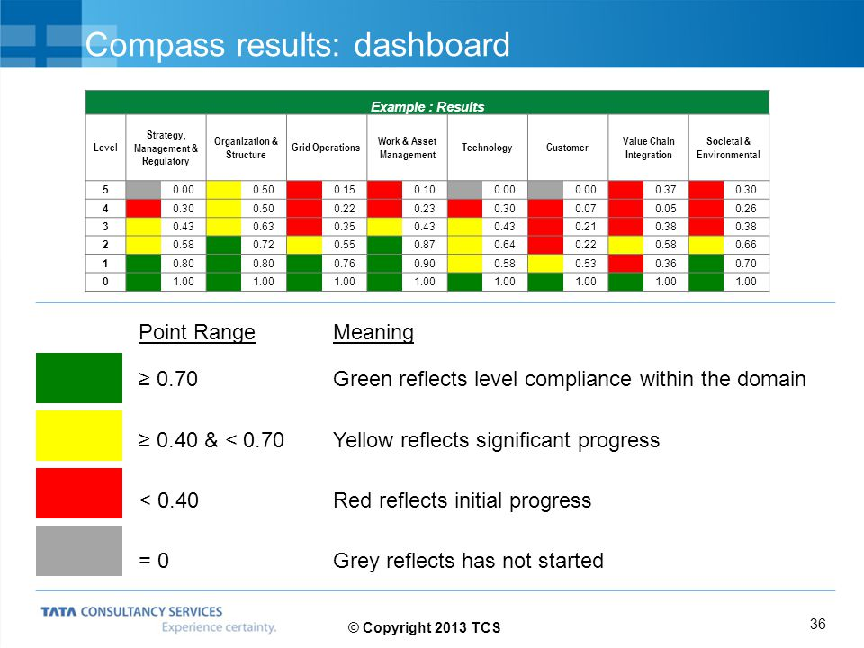 Compass results: dashboard