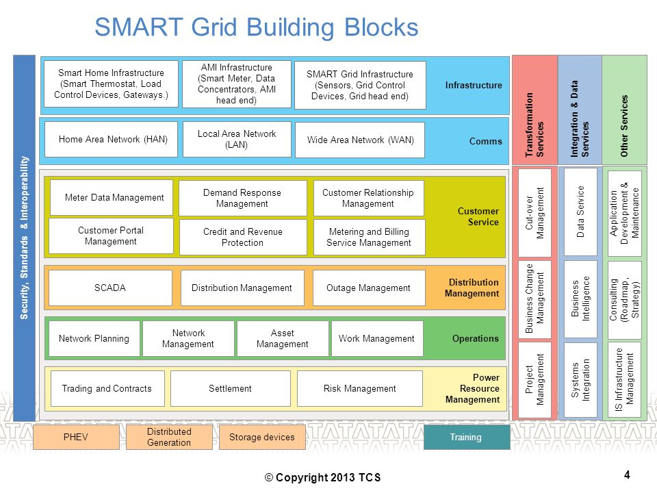 SMART Grid Building Blocks