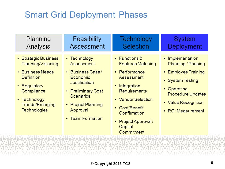 Smart Grid Deployment Phases