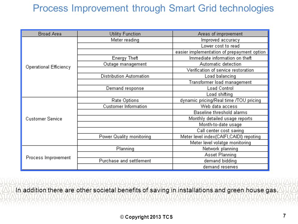 Process Improvement through Smart Grid technologies