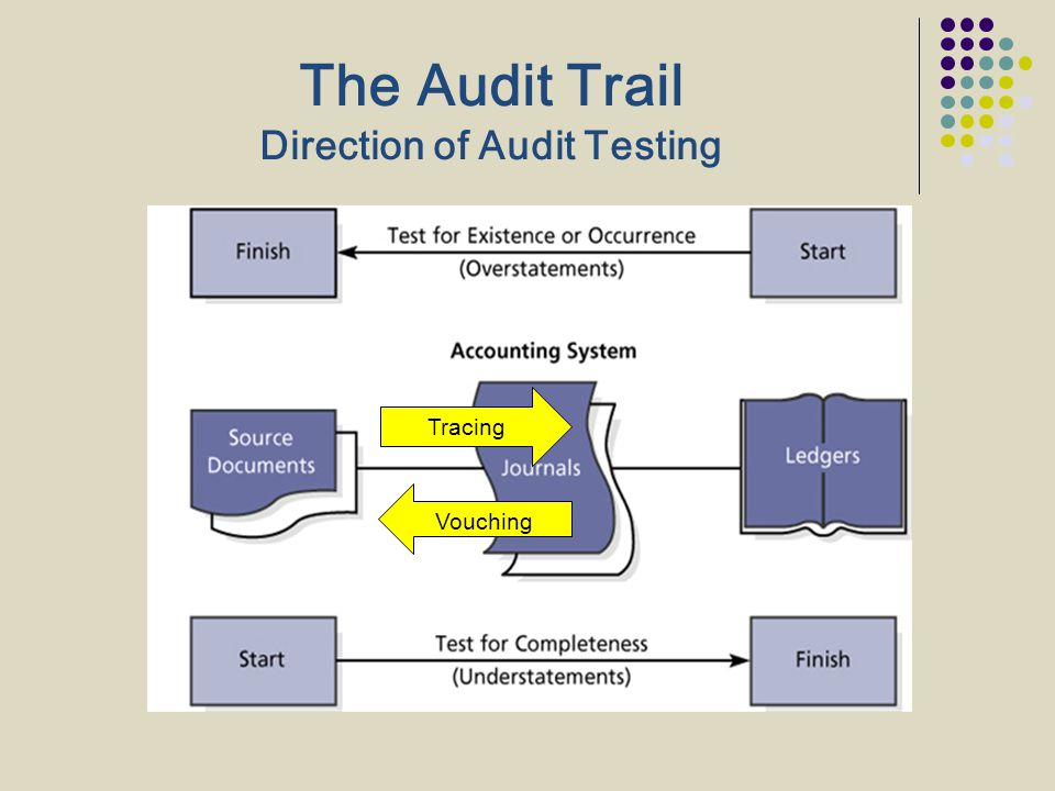The Audit Trail Direction of Audit Testing