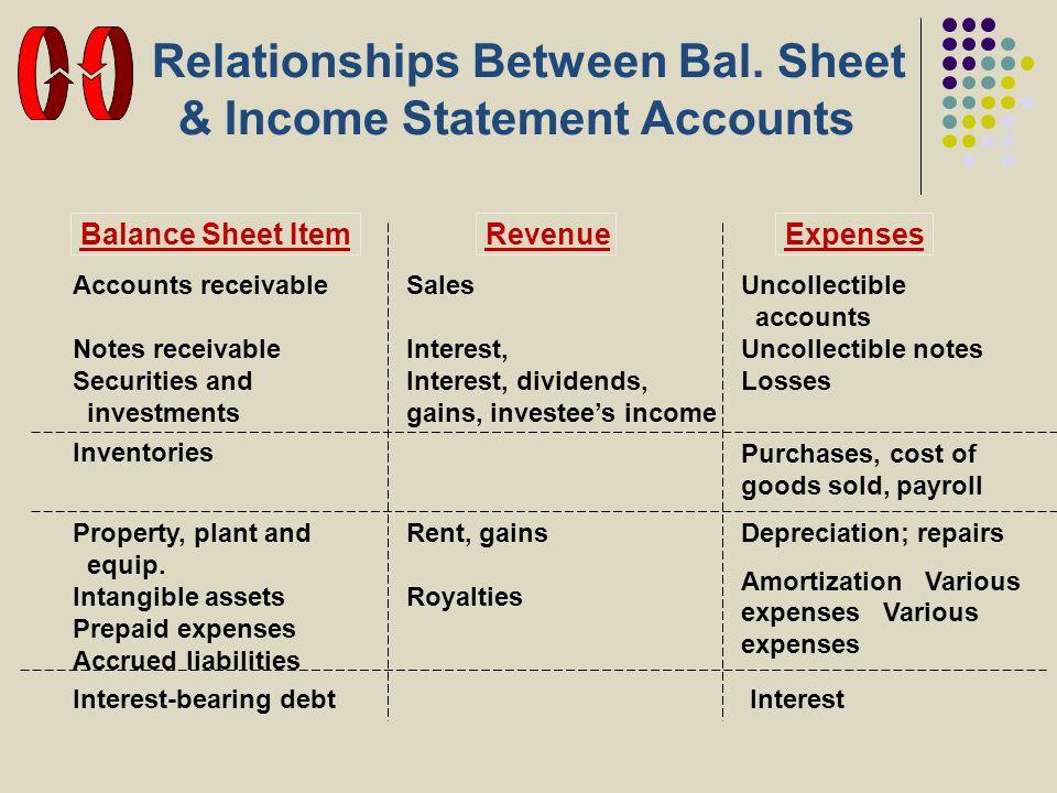 Relationships Between Bal. Sheet & Income Statement Accounts