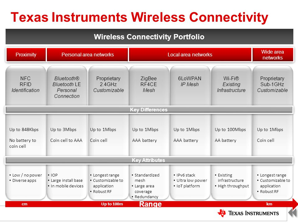 Texas Instruments Wireless Connectivity