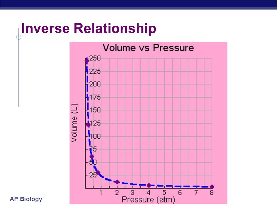 Inverse Relationship
