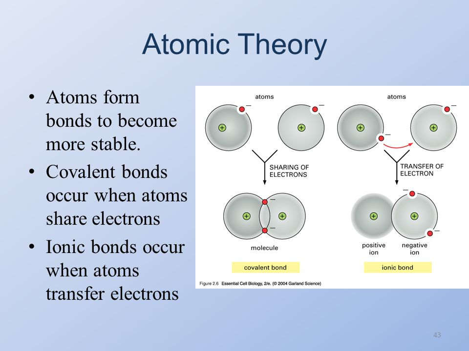 Atomic Theory Atoms form bonds to become more stable.