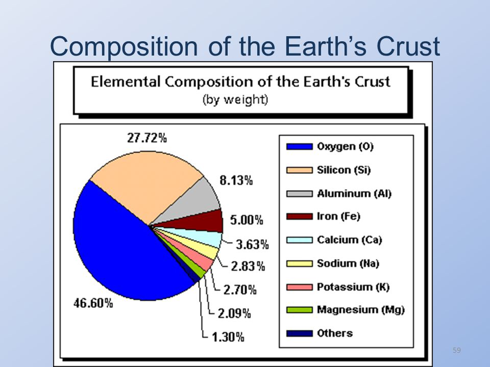 Composition of the Earth's Crust