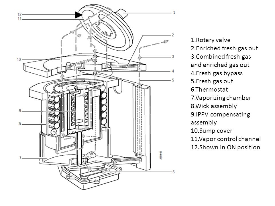 1.Rotary valve 2.Enriched fresh gas out. 3.Combined fresh gas and enriched gas out. 4.Fresh gas bypass.