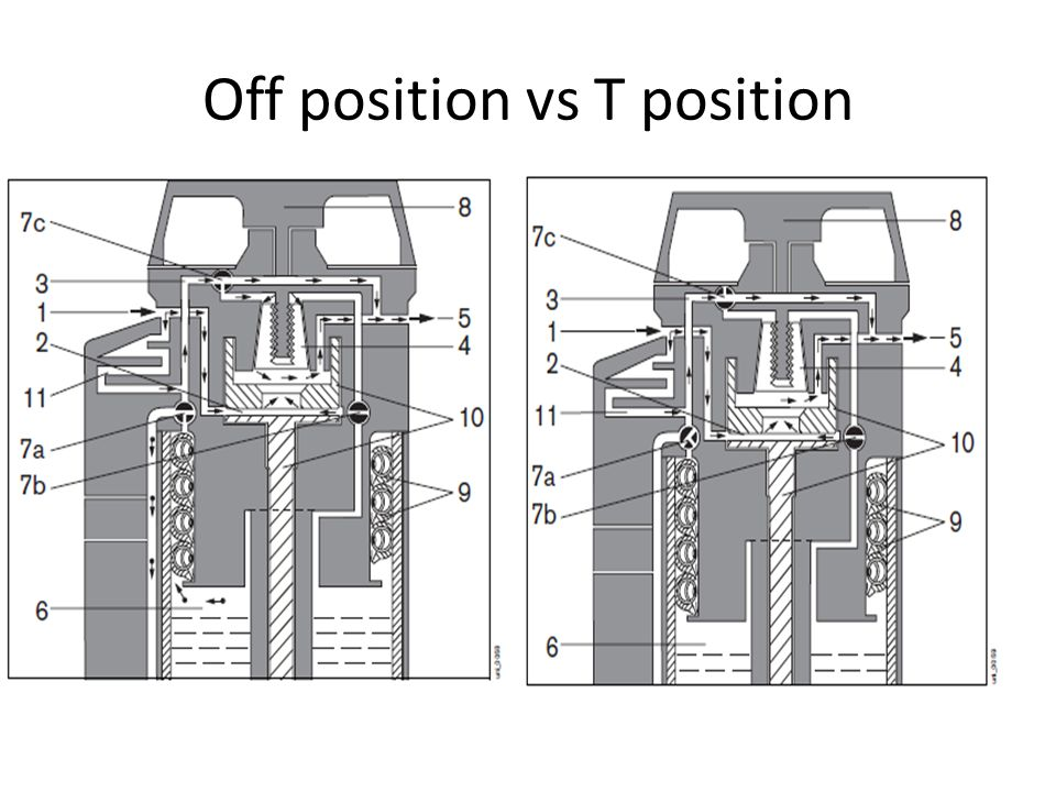 Off position vs T position