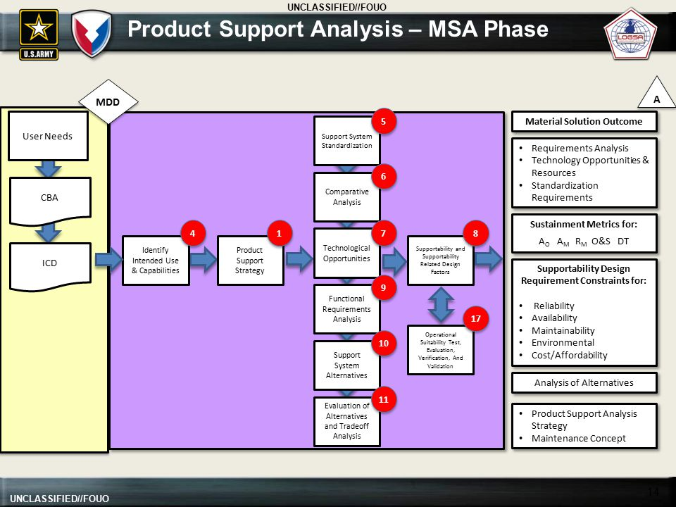 Product Support Analysis – MSA Phase
