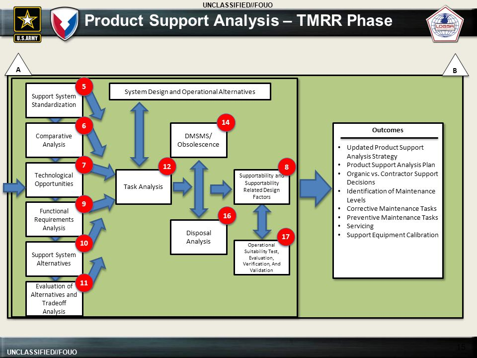 Product Support Analysis – TMRR Phase
