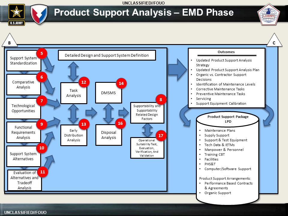 Product Support Analysis – EMD Phase