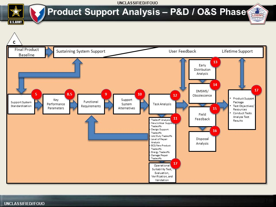 Product Support Analysis – P&D / O&S Phase