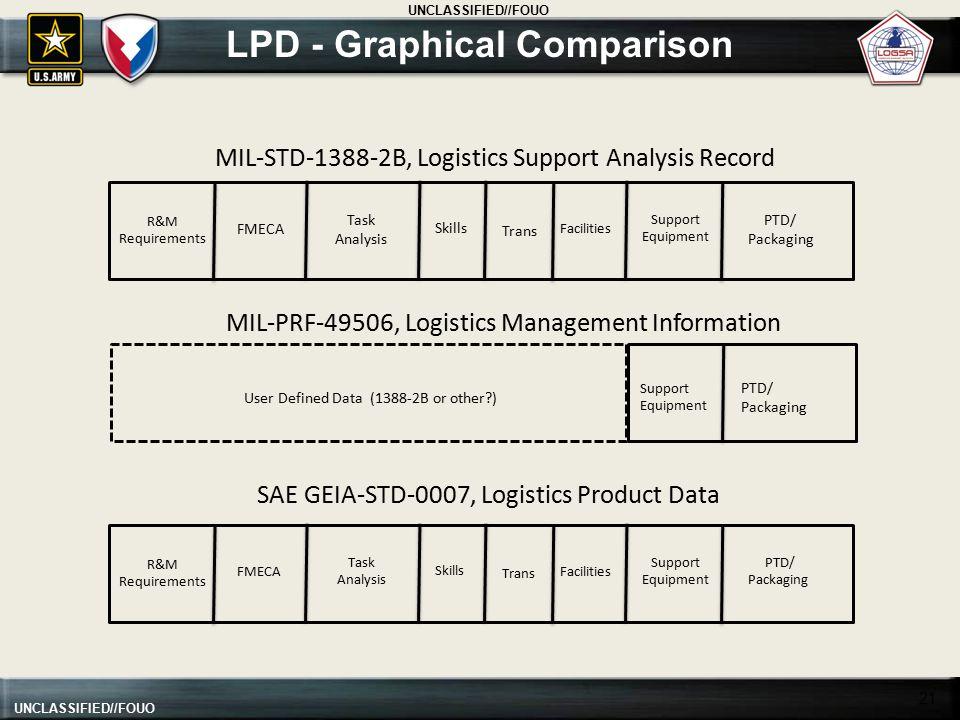 LPD - Graphical Comparison