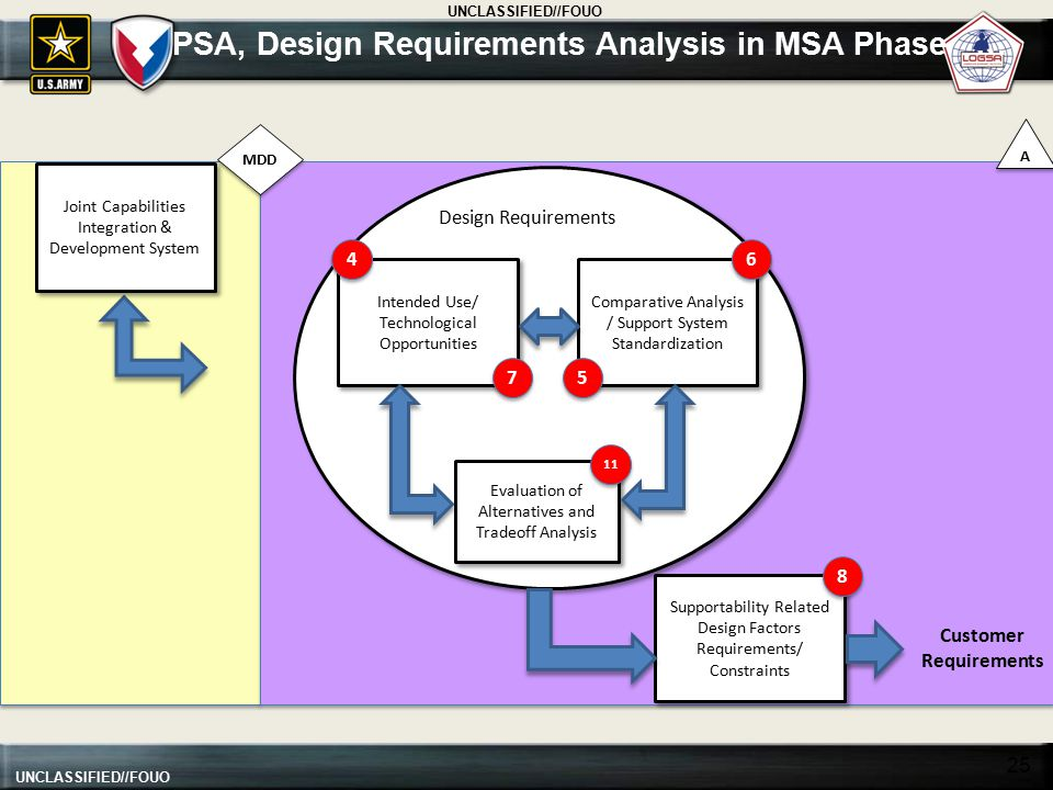 PSA, Design Requirements Analysis in MSA Phase …