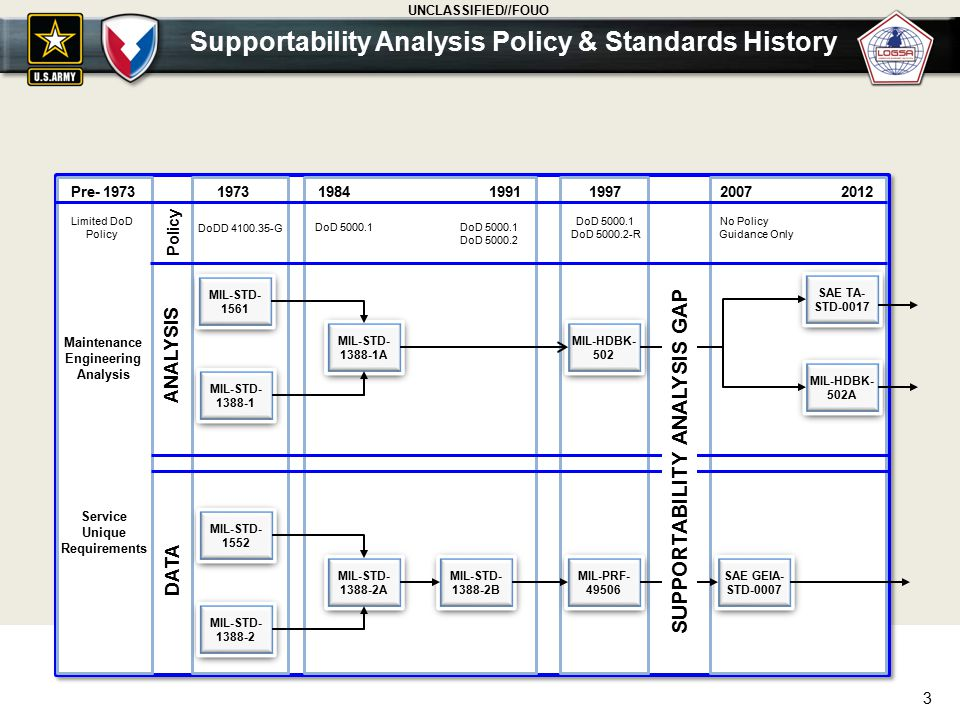 Supportability Analysis Policy & Standards History