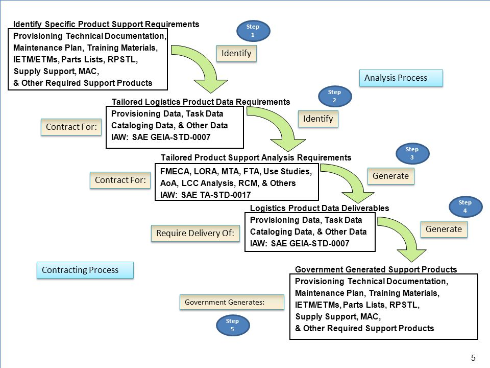 Identify Analysis Process Identify Contract For: Generate