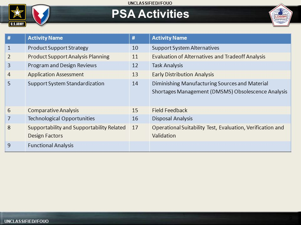 PSA Activities # Activity Name 1 Product Support Strategy 10