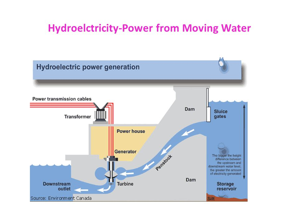 Hydroelctricity-Power from Moving Water