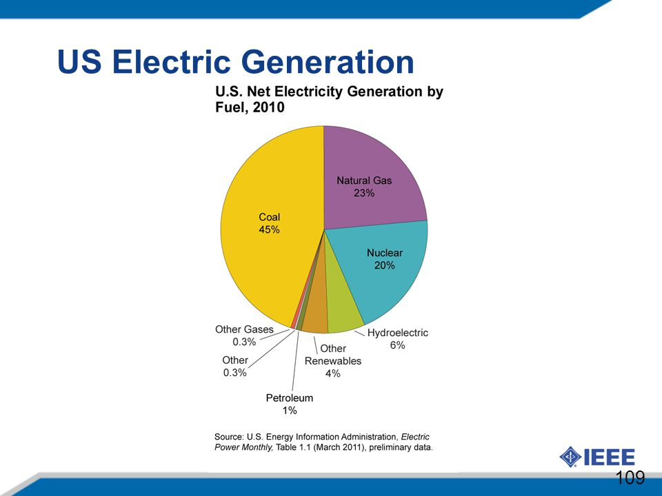 US Electric Generation
