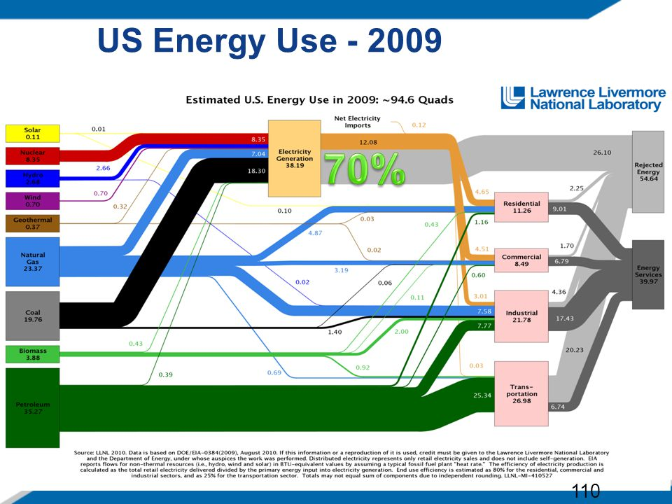 US Energy Use - 2009 70% 110