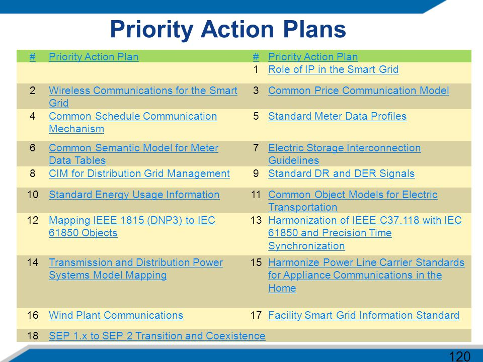 Priority Action Plans 120 # Priority Action Plan 1