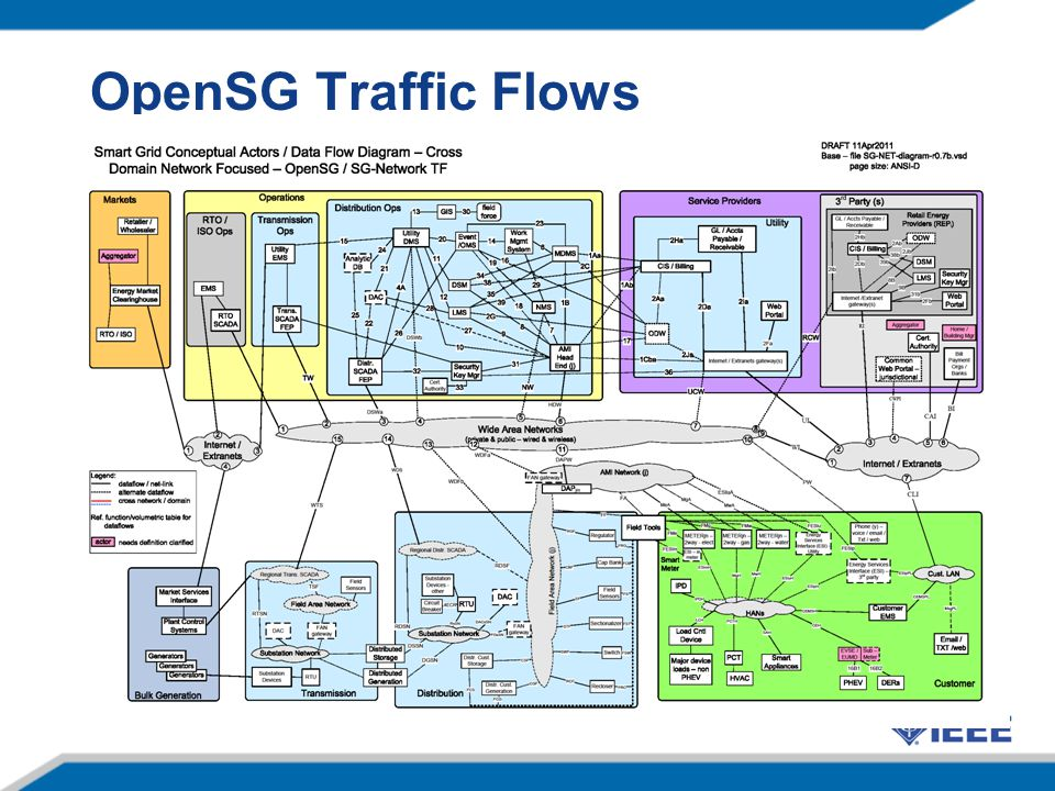 OpenSG Traffic Flows