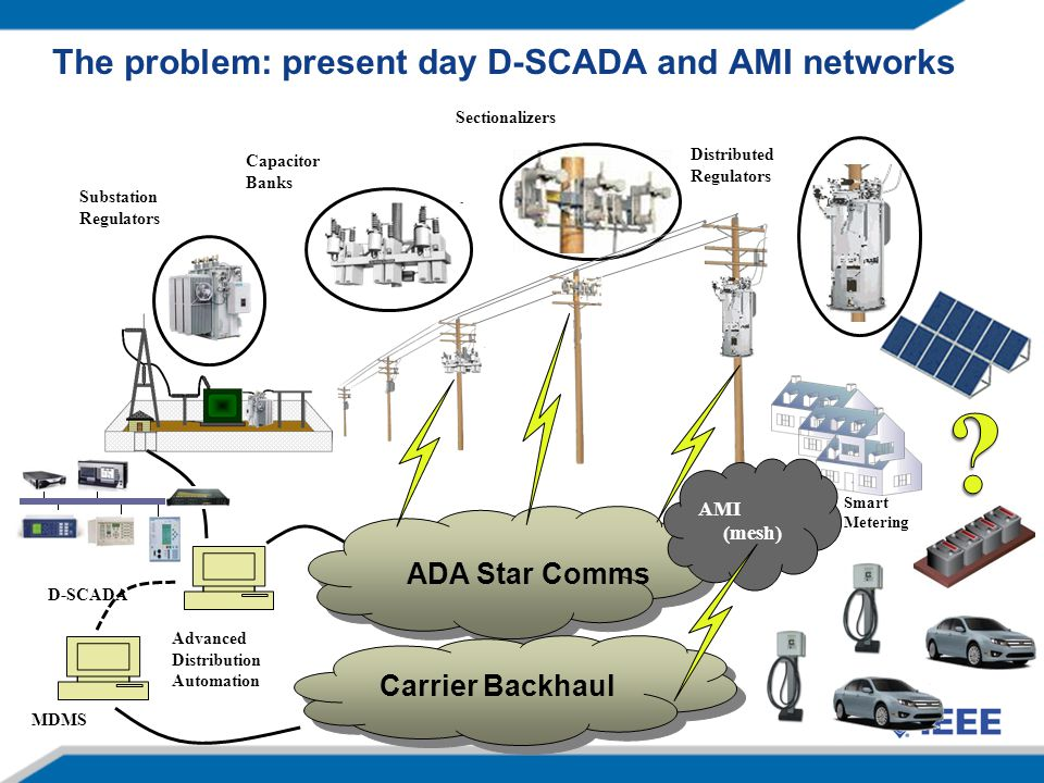 The problem: present day D-SCADA and AMI networks