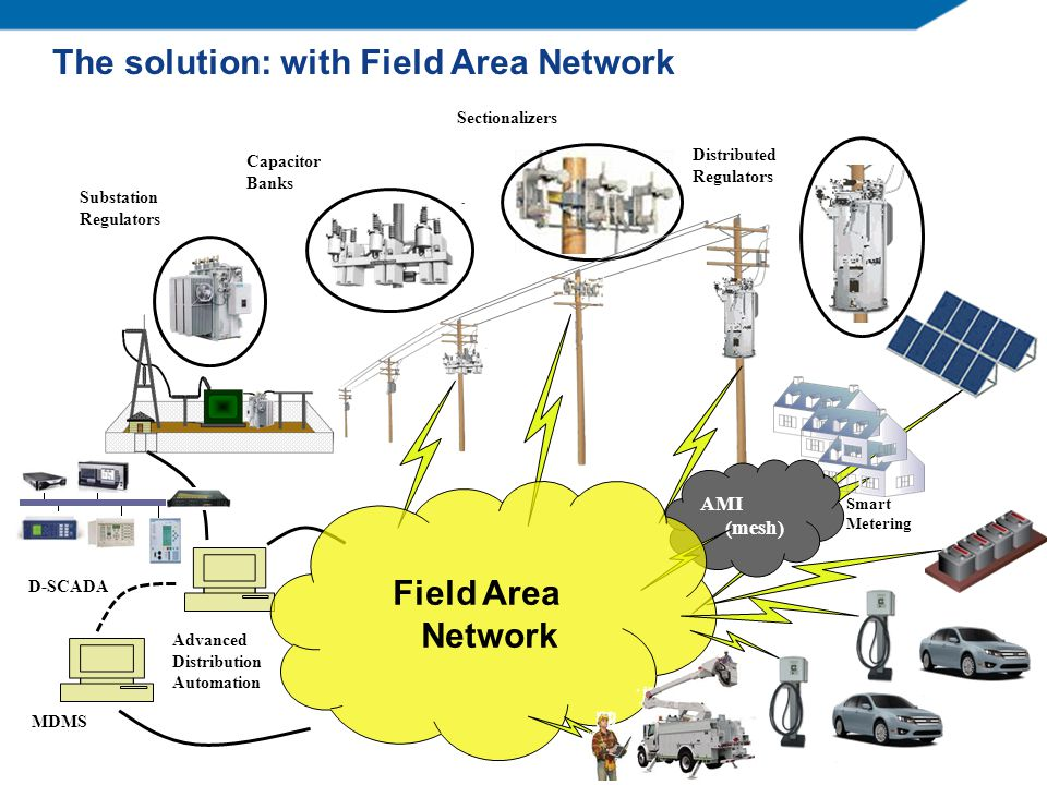 The solution: with Field Area Network