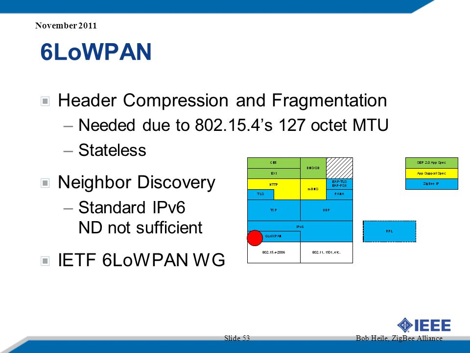 6LoWPAN Header Compression and Fragmentation Neighbor Discovery