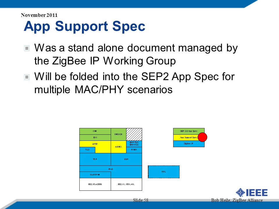 November 2011 App Support Spec. Was a stand alone document managed by the ZigBee IP Working Group.