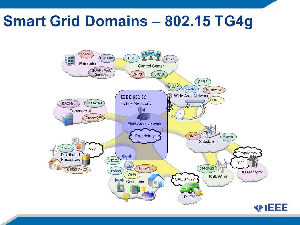 Smart Grid Domains – 802.15 TG4g