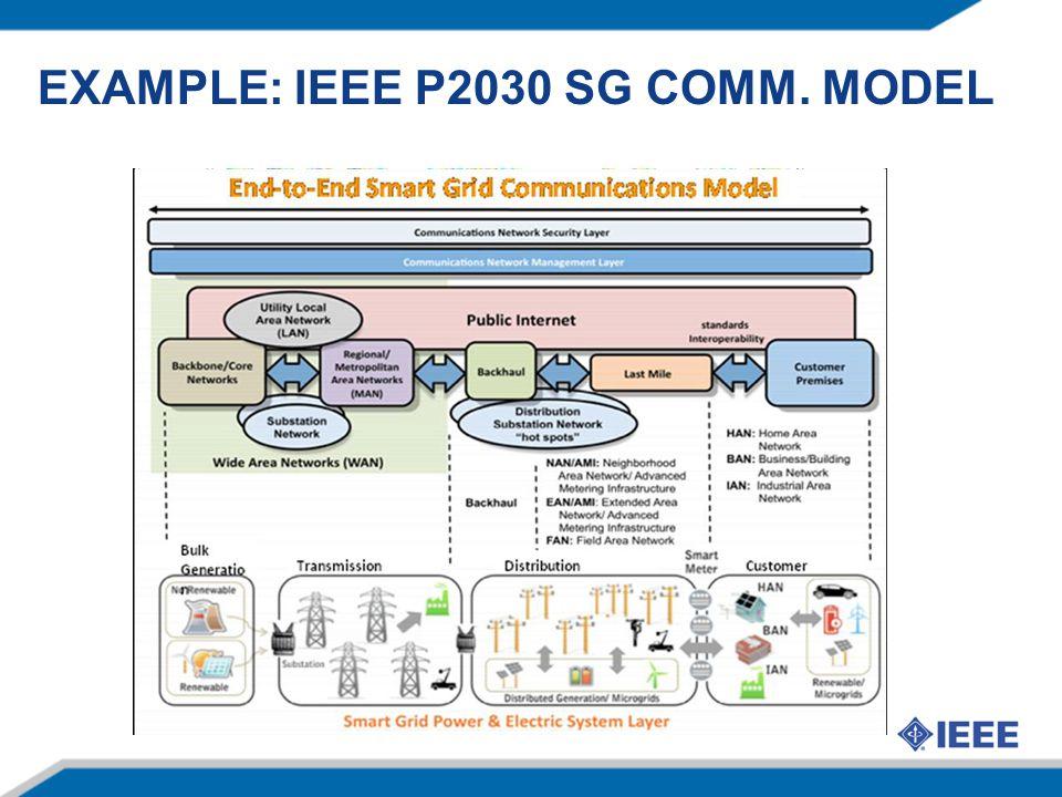Example: IEEE P2030 SG Comm. Model
