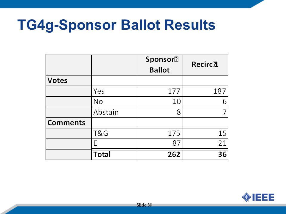TG4g-Sponsor Ballot Results